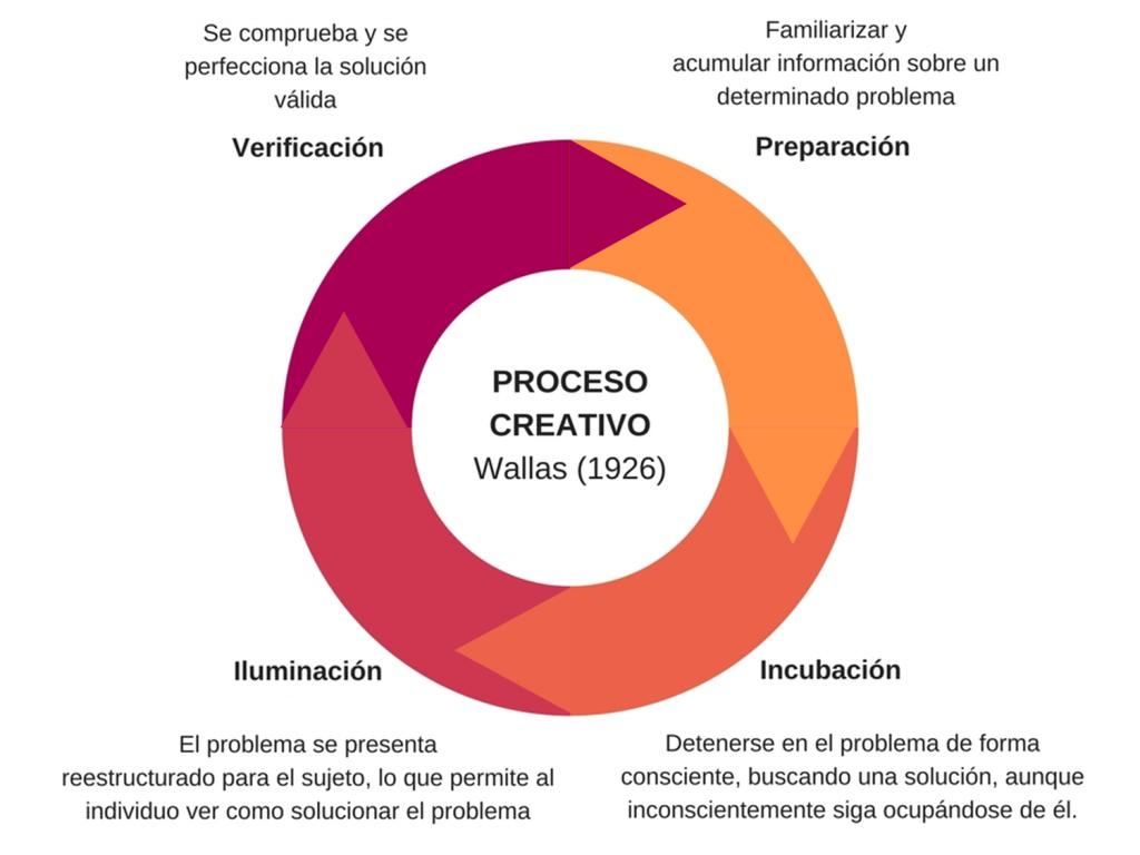 Proceso creativo 3